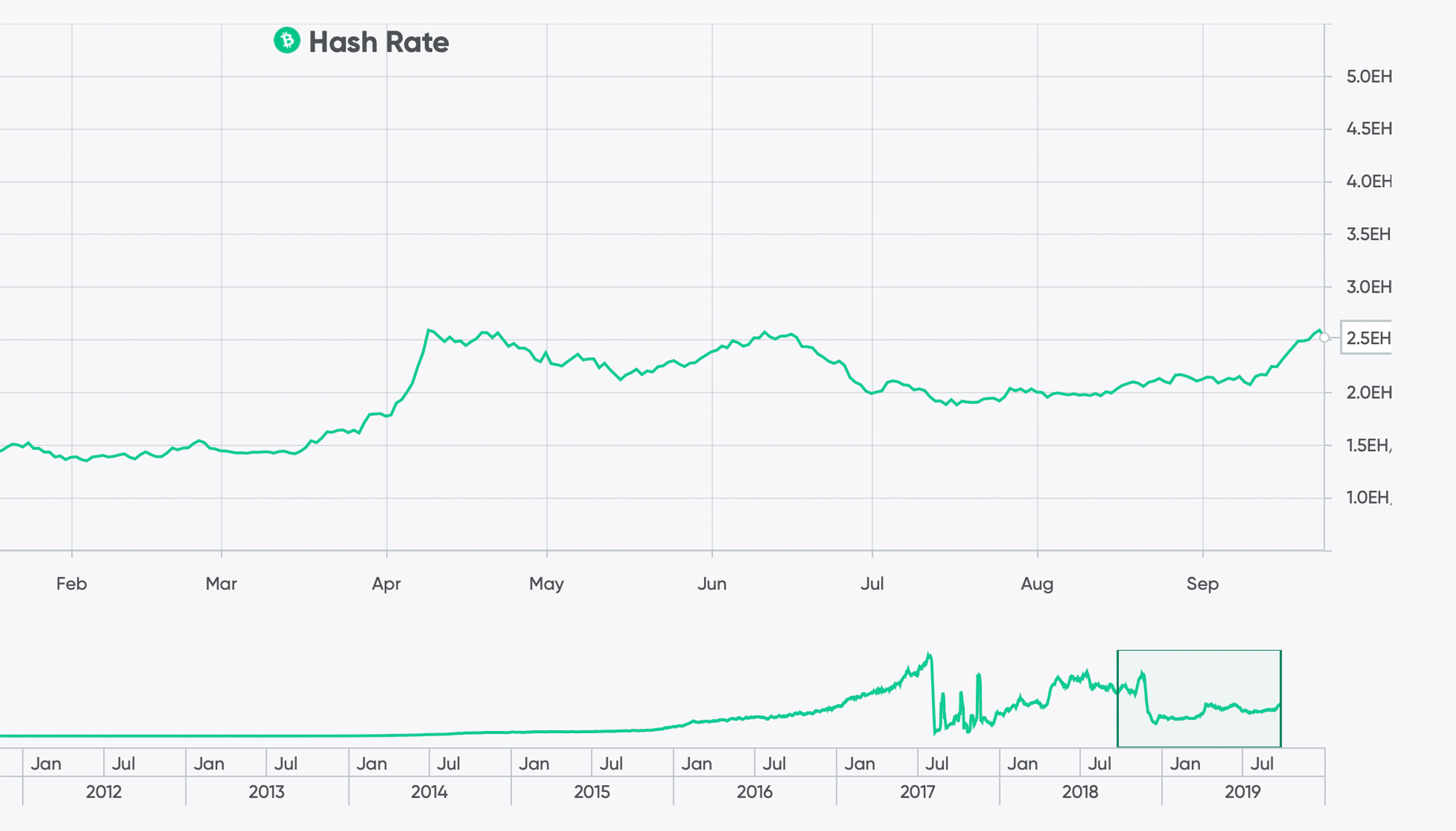 Despite Lower Prices, Bitcoin's Hashrate Remains Strong