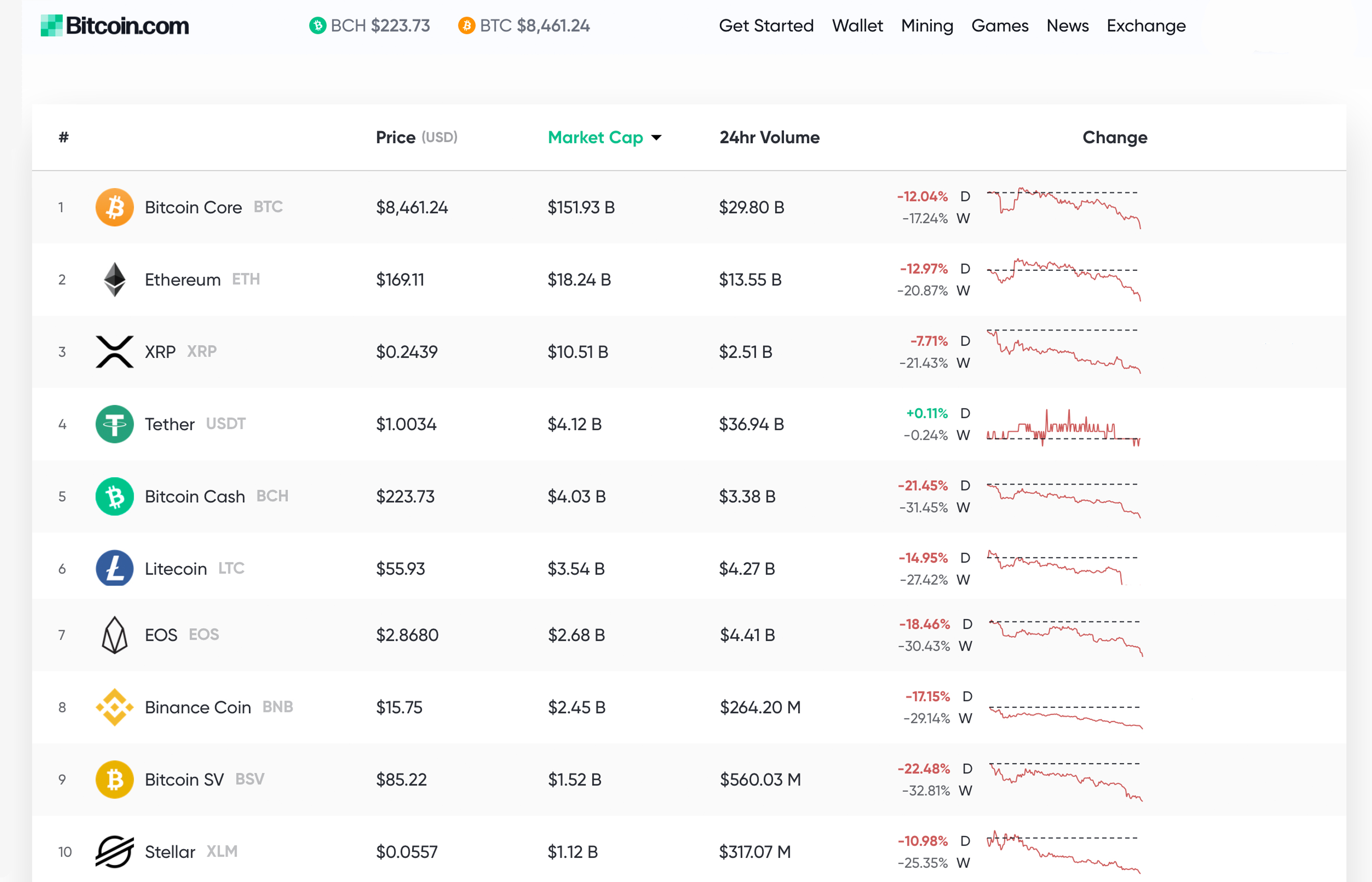 Market Outlook: Traders Play New Positions After Massive Drop in Crypto Prices