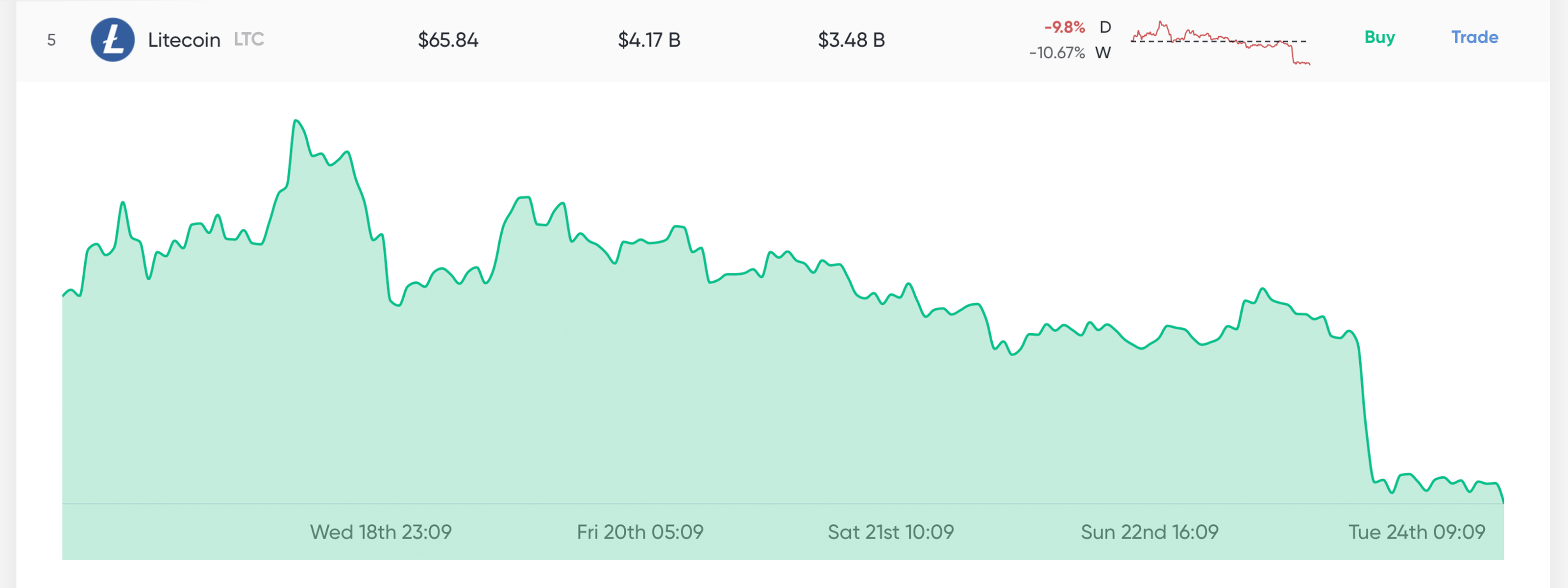 Market Update: Low Volumes and Uncertainty Shake Crypto Traders