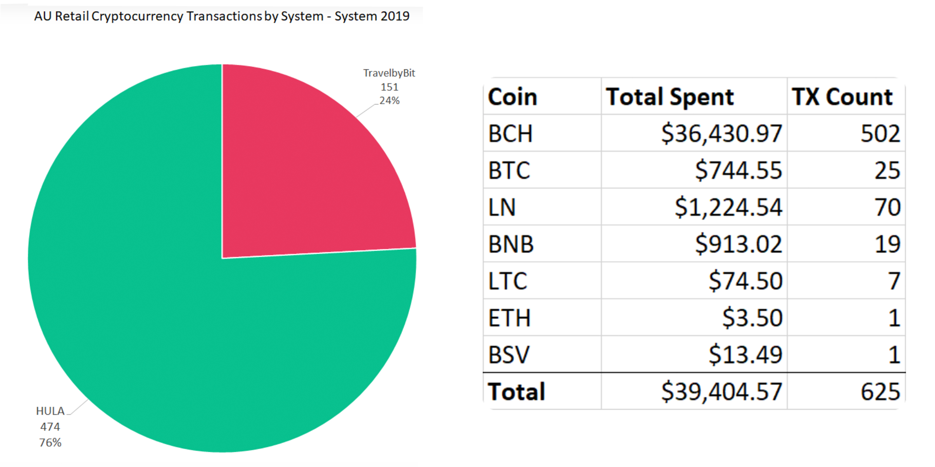 Bitcoin Cash Outshines BTC Retail Spending in Australia by a Wide Margin