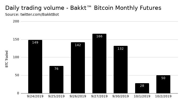 Data Shows Institutional Interest in Bitcoin Has Diminished