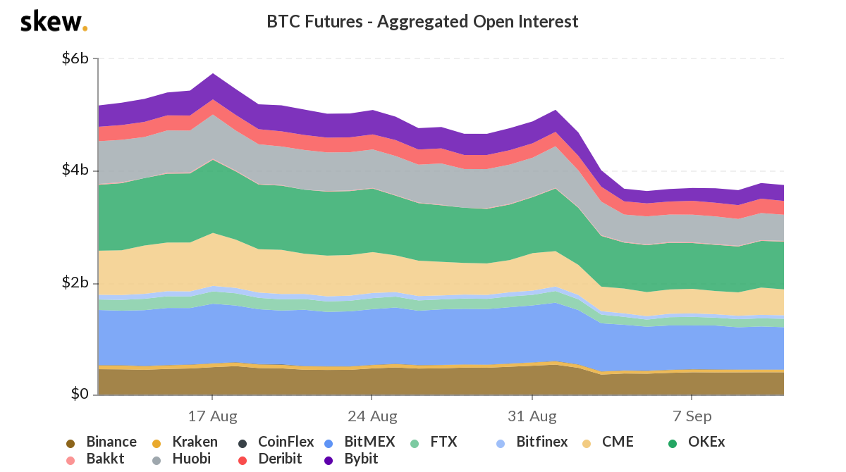 BTC Inflow to exchanges is up 117% in 10 days what's next?