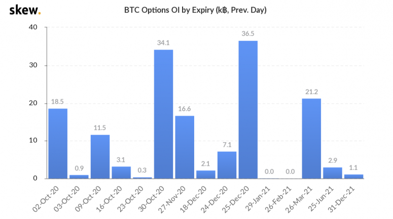 skew_btc_options_oi_by_expiry_k_prev_day-1